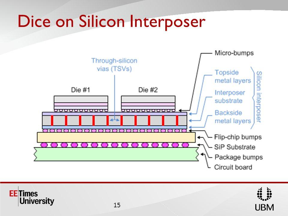 Dice on Silicon Interposer 15