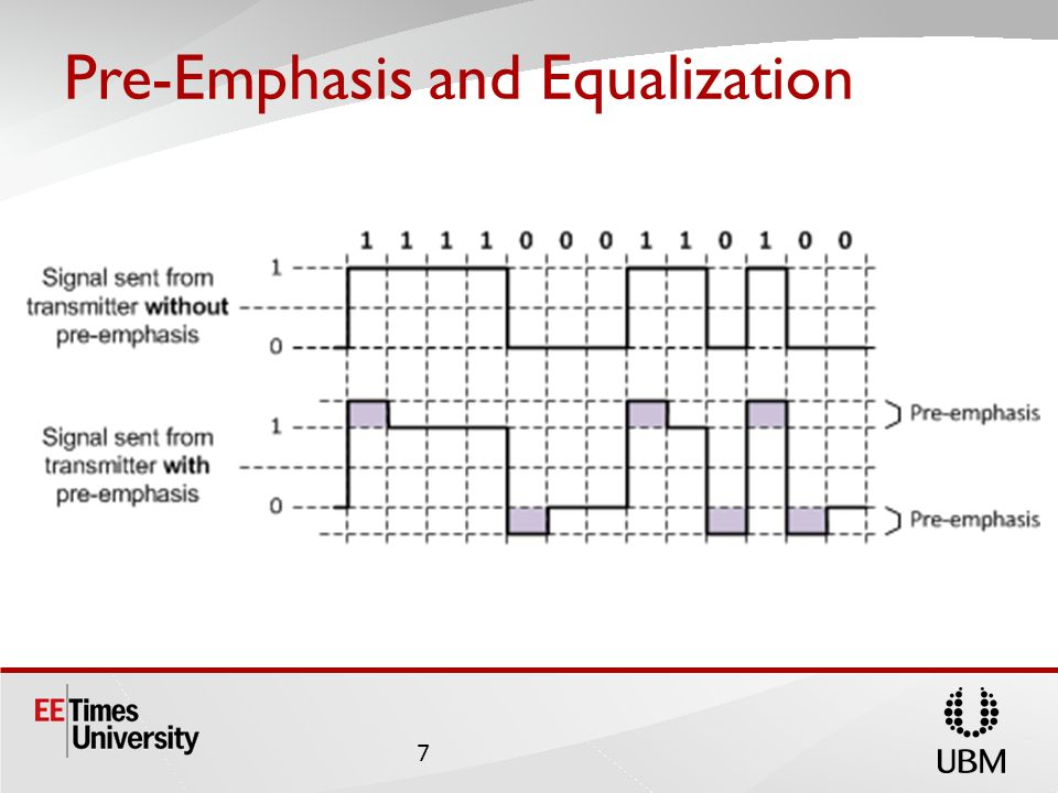 Pre-Emphasis and Equalization 7