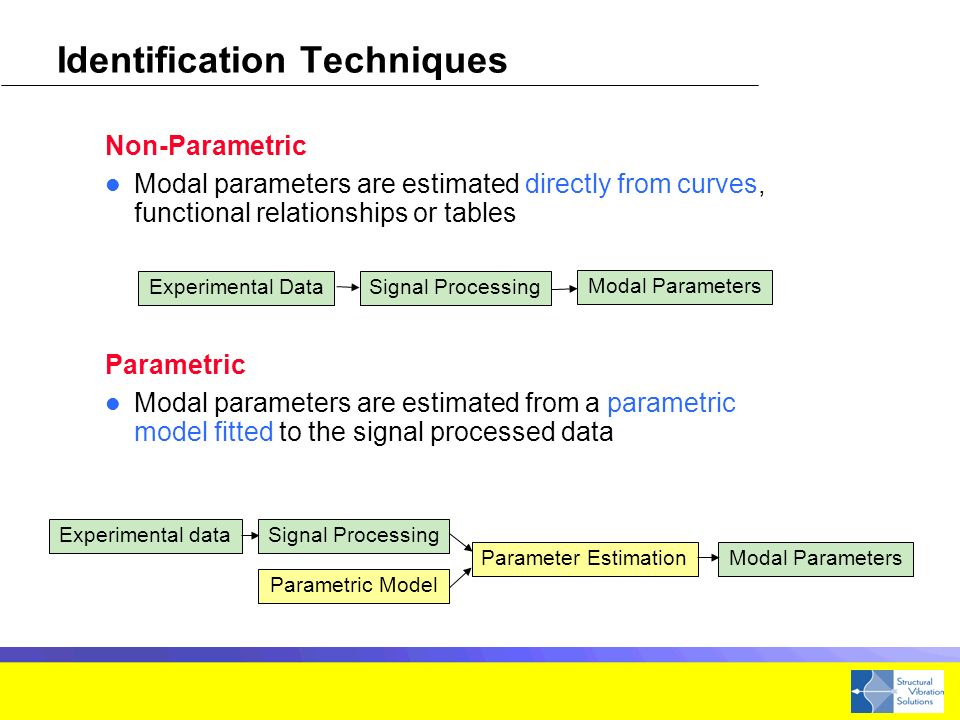 Non-Parametric Modal parameters are estimated directly from curves, functional relationships or tables Parametric Modal parameters are estimated from a parametric model fitted to the signal processed data Identification Techniques Experimental dataSignal Processing Parameter Estimation Parametric Model Modal Parameters Experimental DataSignal Processing Modal Parameters