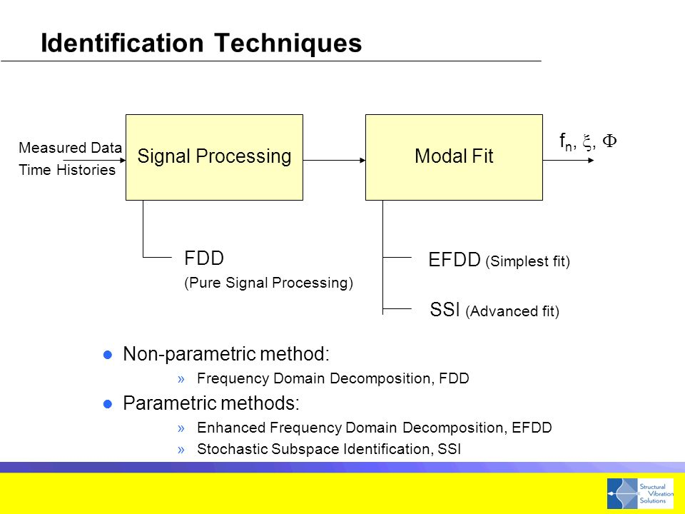 Identification Techniques Non-parametric method: »Frequency Domain Decomposition, FDD Parametric methods: »Enhanced Frequency Domain Decomposition, EFDD »Stochastic Subspace Identification, SSI Signal ProcessingModal Fit Measured Data f n,, FDD (Pure Signal Processing) EFDD (Simplest fit) SSI (Advanced fit) Time Histories