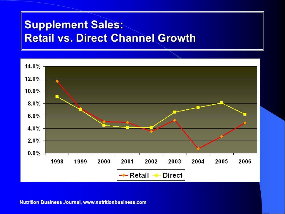 Nutrition Business Journal, www.nutritionbusiness.com Supplement Sales: Retail vs. Direct Channel Growth