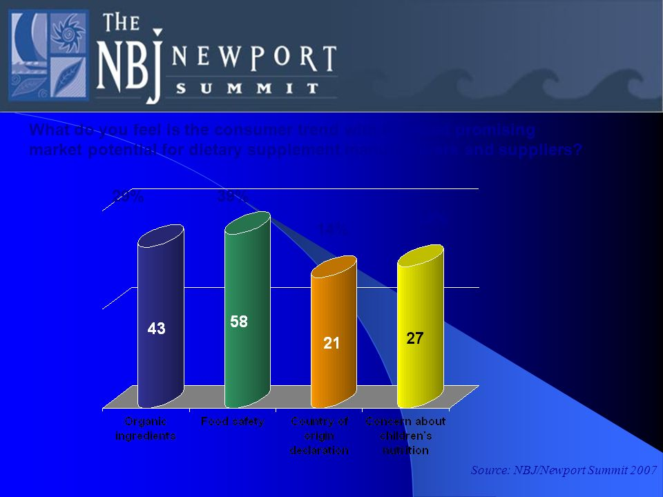 Source: NBJ/Newport Summit 2007 What do you feel is the consumer trend with the most promising market potential for dietary supplement manufacturers a