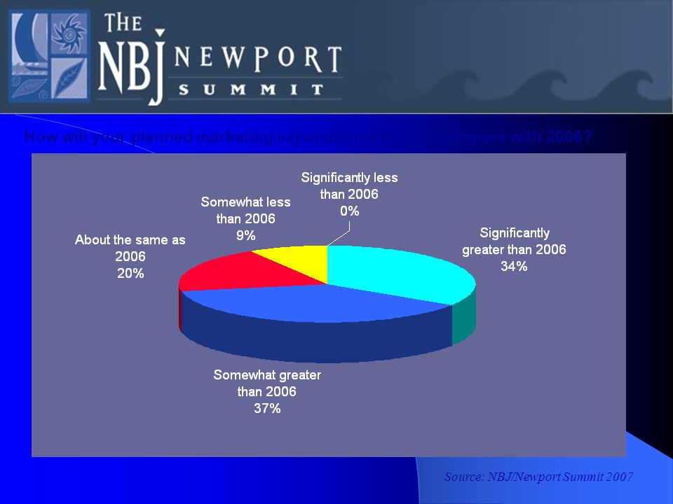 Source: NBJ/Newport Summit 2007 How will your planned marketing expenditures in 2007 compare with 2006?