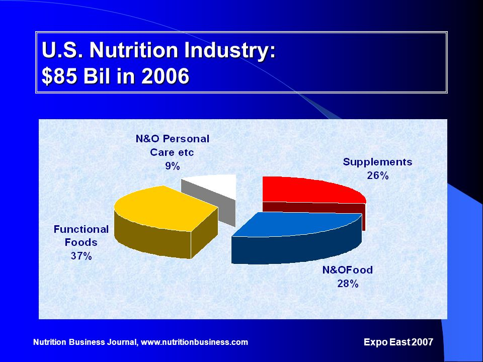 Nutrition Business Journal, www.nutritionbusiness.com U.S. Nutrition Industry: $85 Bil in 2006 Expo East 2007