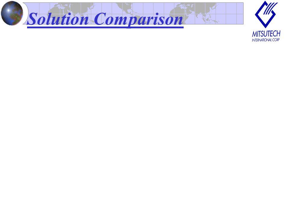 Solution Comparison