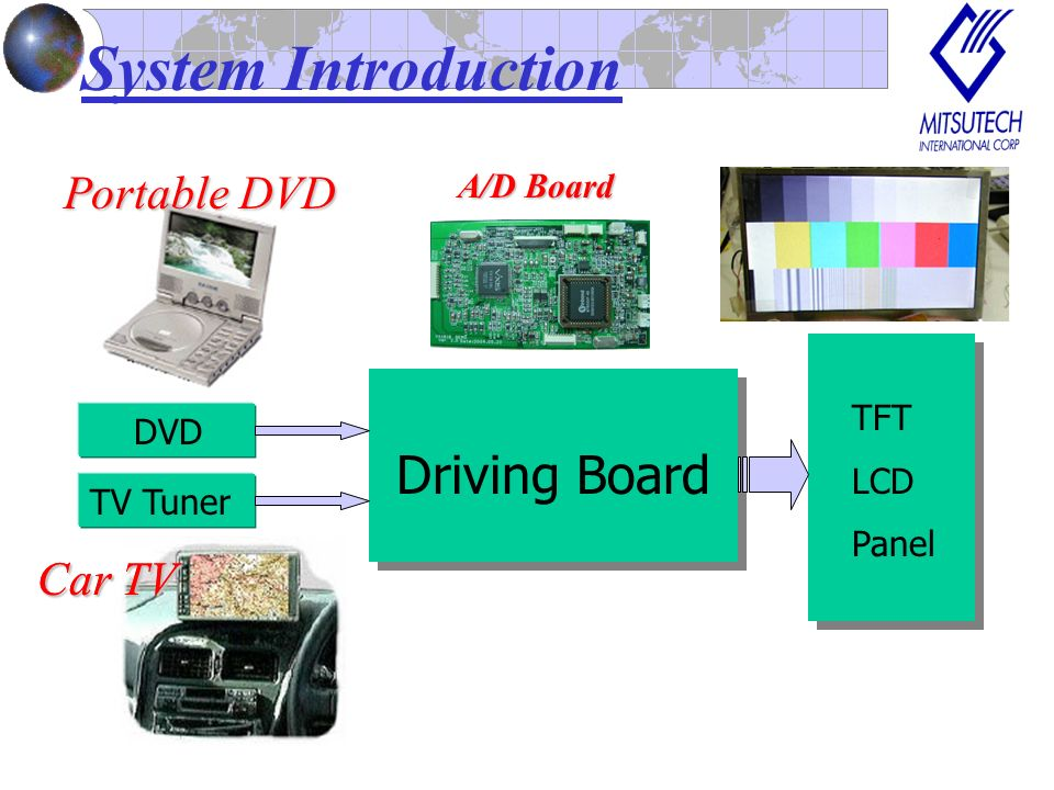 AD Board Application MP3 Player Portable DVD Player Car TV Personal Multimedia Player AD Board Application