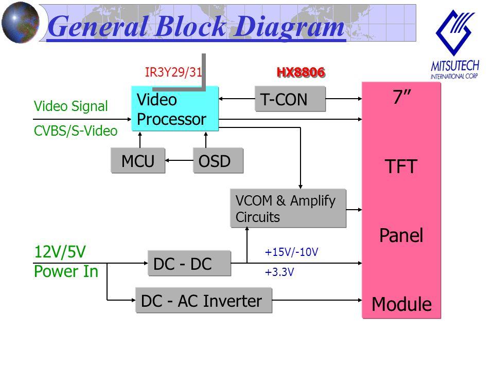 Sharp Driving Board Solution Video Processor T-CON MCU OSD DC - DC 7 TFT Panel Module 12V/5V Power In DC - AC Inverter +15V/-10V +3.3V VCOM & Amplify Circuits LRS5751/52 Video Signal CVBS/S-Video