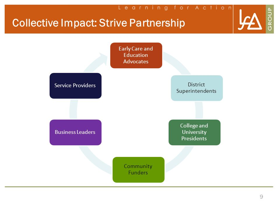 9 Collective Impact: Strive Partnership Early Care and Education Advocates District Superintendents College and University Presidents Community Funder