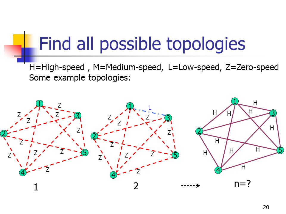 20 Find all possible topologies H=High-speed, M=Medium-speed, L=Low-speed, Z=Zero-speed Some example topologies: 2 4 3 5 1 Z Z Z Z Z Z Z Z Z Z 2 4 3 5
