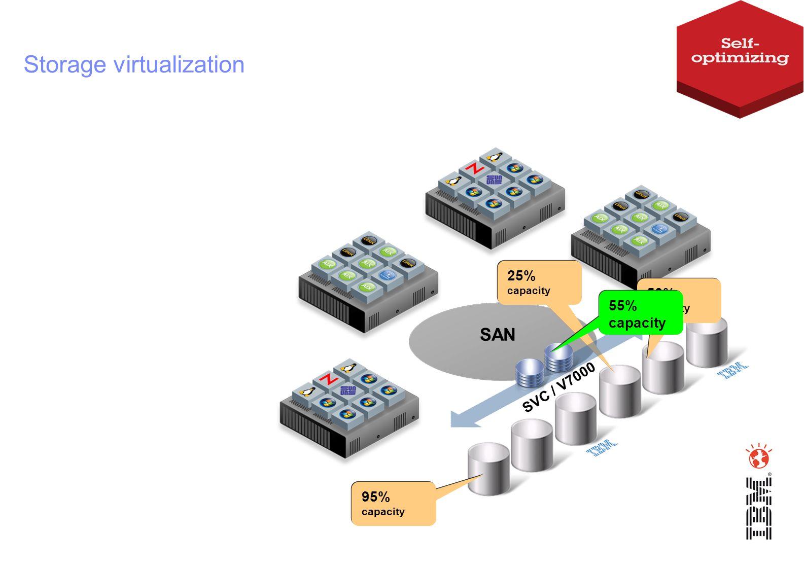 Storage virtualization SAN 95% capacity 50% capacity 25% capacity SVC / V7000 55% capacity
