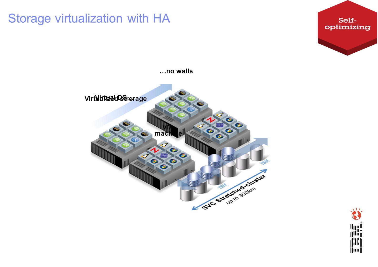 Virtualized strorage VM- machine Virtual DC… …no walls Storage virtualization with HA