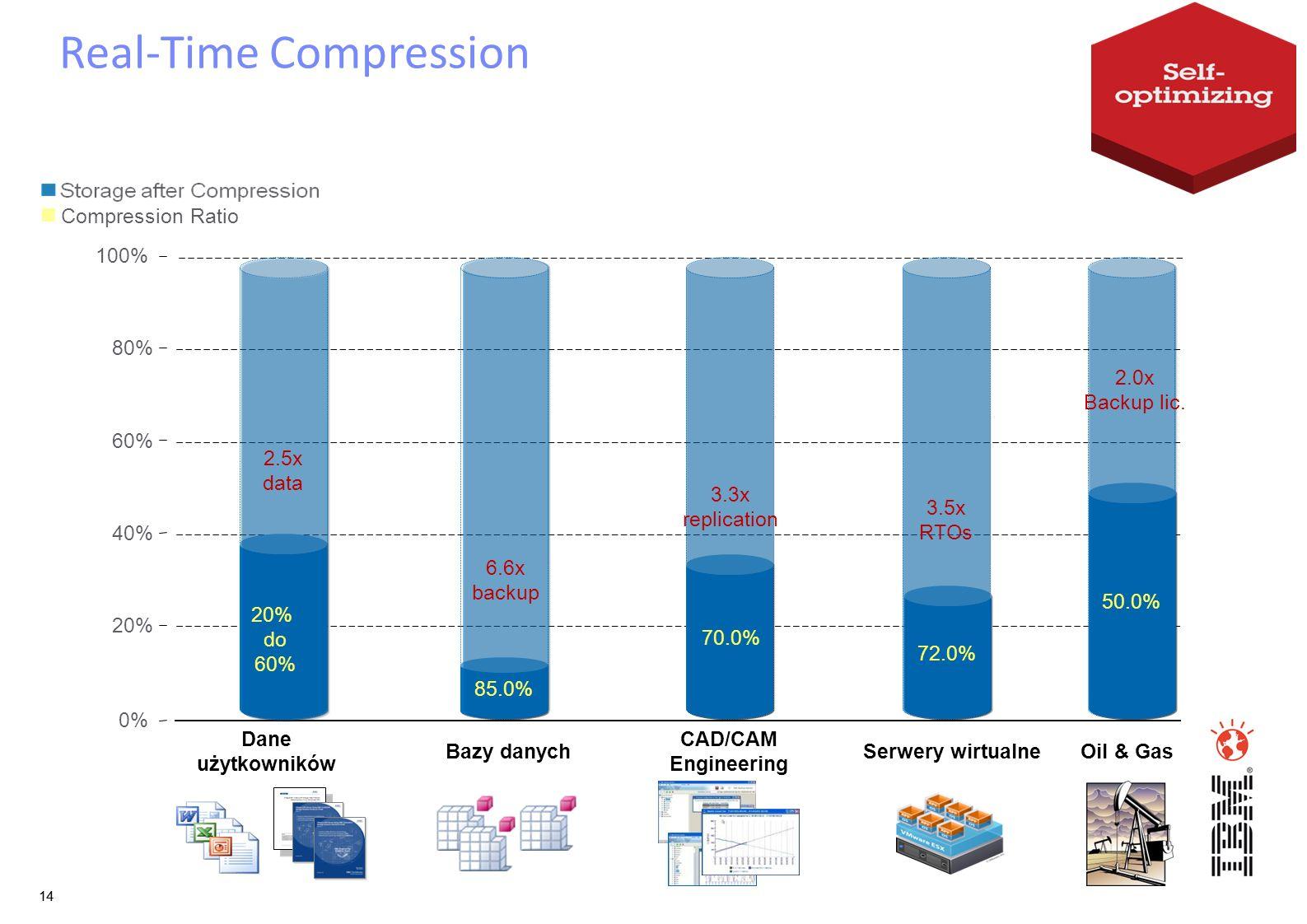 14 0% 20% 40% 60% 80% 100% Bazy danych Dane użytkowników CAD/CAM Engineering Serwery wirtualneOil & Gas 2.5x data 6.6x backup 3.3x replication 3.5x RT