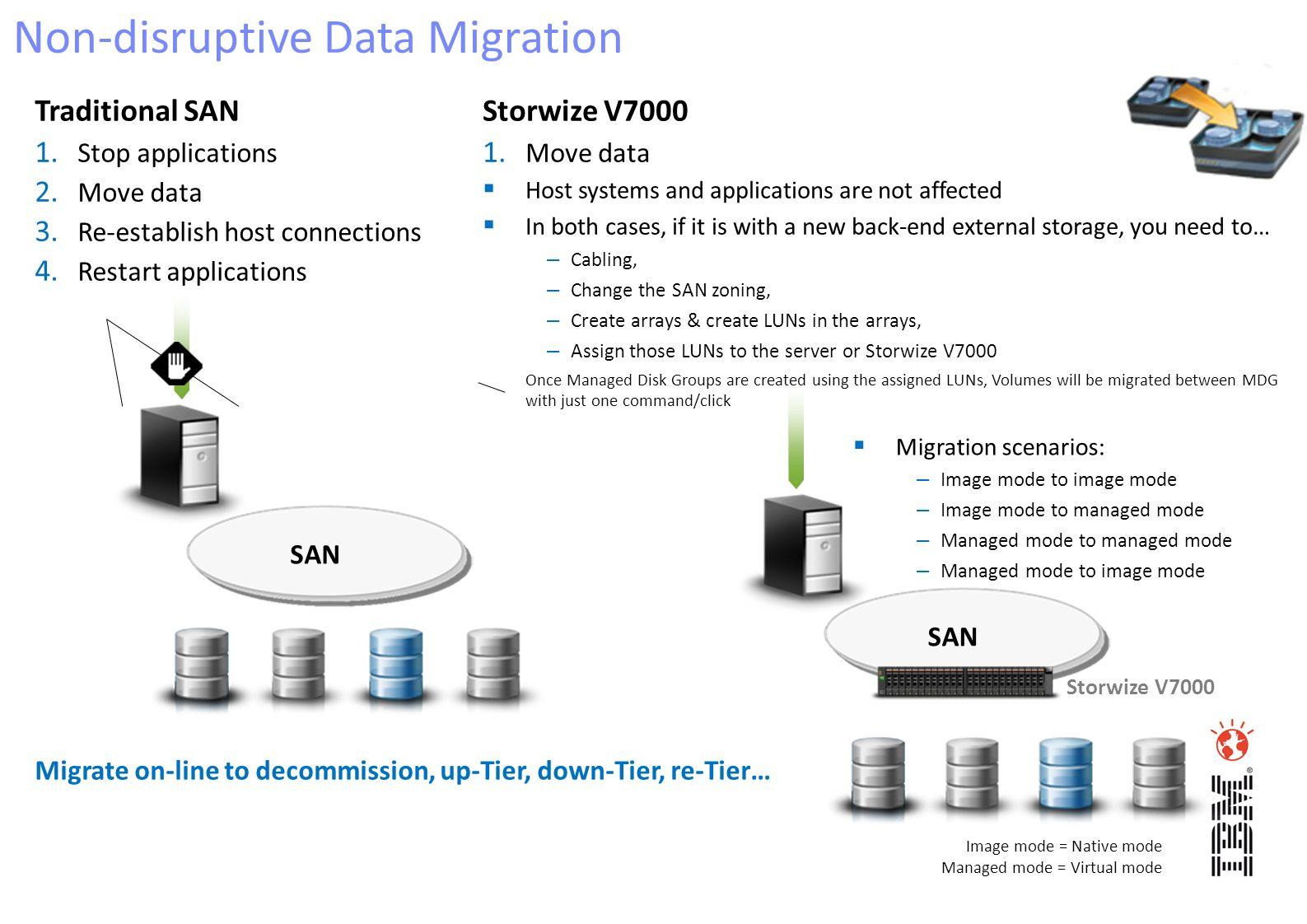Non-disruptive Data Migration Traditional SAN 1. Stop applications 2. Move data 3. Re-establish host connections 4. Restart applications Storwize V700