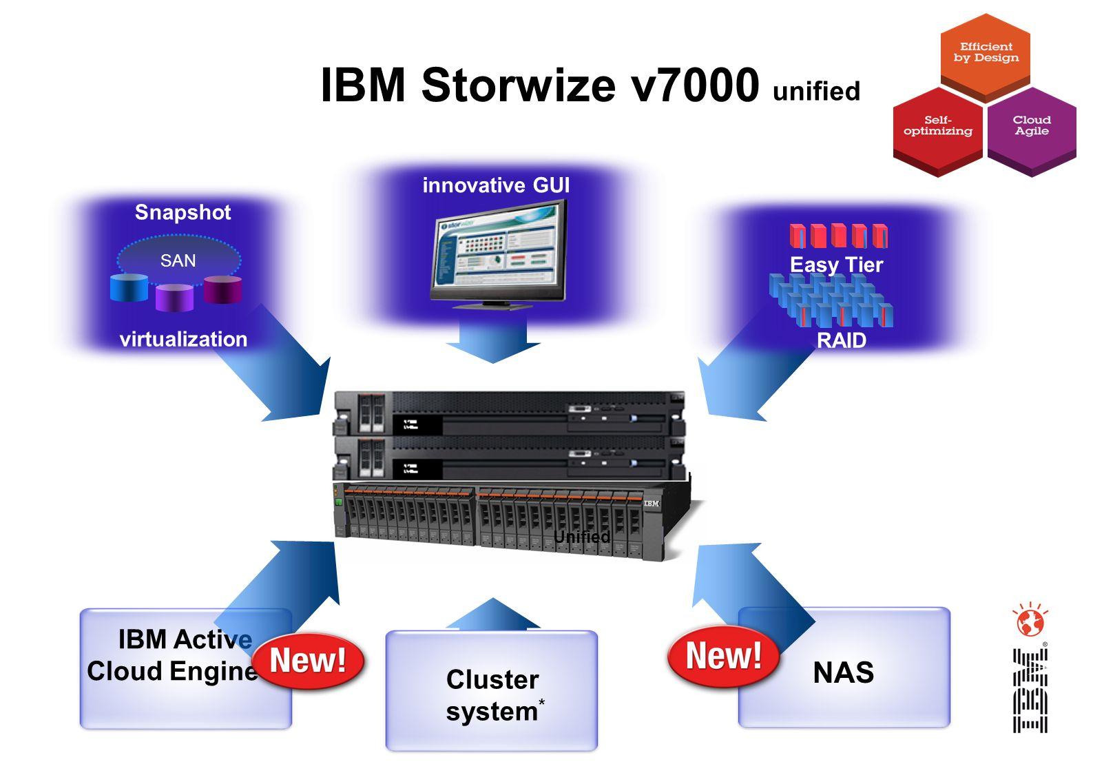 Cluster system * Easy Tier RAID innovative GUI SAN virtualization Snapshot IBM Storwize V7000 IBM Storwize v7000 IBM Active Cloud Engine NAS Unified u