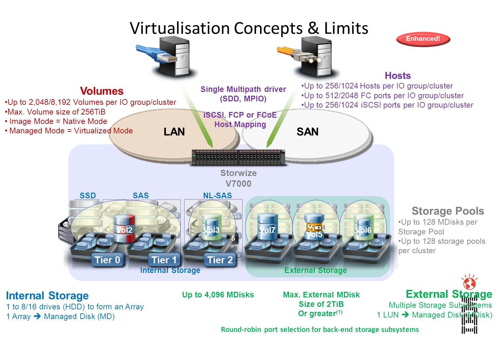 LAN Volumes Up to 2,048/8,192 Volumes per IO group/cluster Max. Volume size of 256TiB Image Mode = Native Mode Managed Mode = Virtualized Mode Single