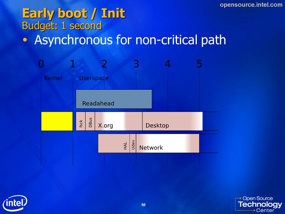10 Early boot / Init Budget: 1 second Asynchronous for non-critical path