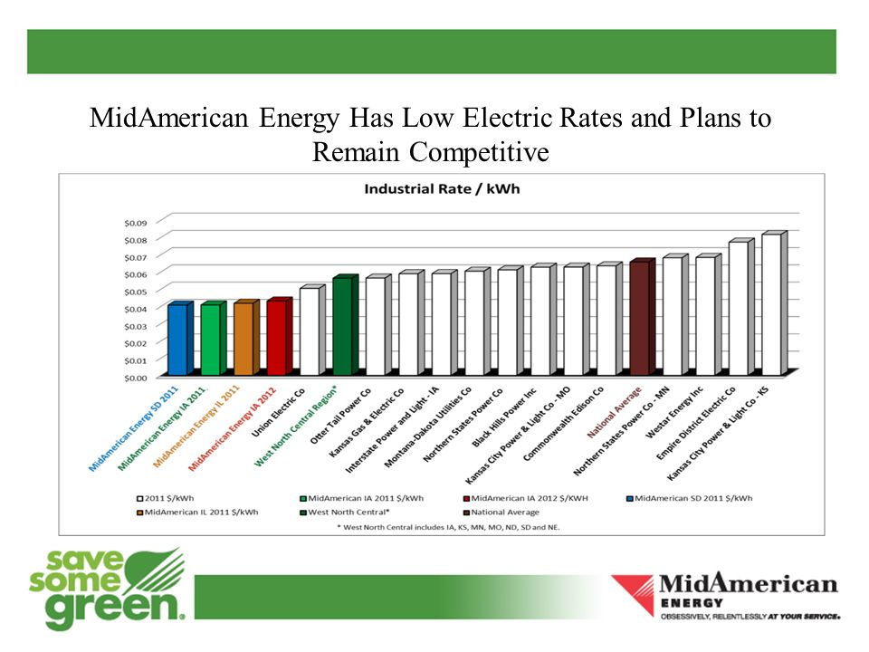 MidAmerican Energy Has Low Electric Rates and Plans to Remain Competitive
