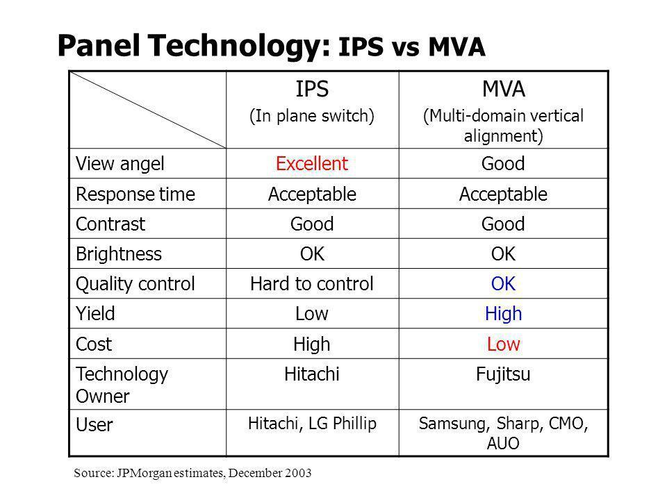 Panel Technology: IPS vs MVA IPS (In plane switch) MVA (Multi-domain vertical alignment) View angelExcellentGood Response timeAcceptable ContrastGood