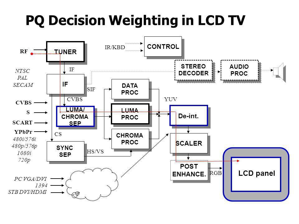 POST ENHANCE. POST ENHANCE. PQ Decision Weighting in LCD TV TUNER IF LUMA/ CHROMA SEP LUMA/ CHROMA SEP SYNC SEP SYNC SEP CHROMA PROC CHROMA PROC LUMA