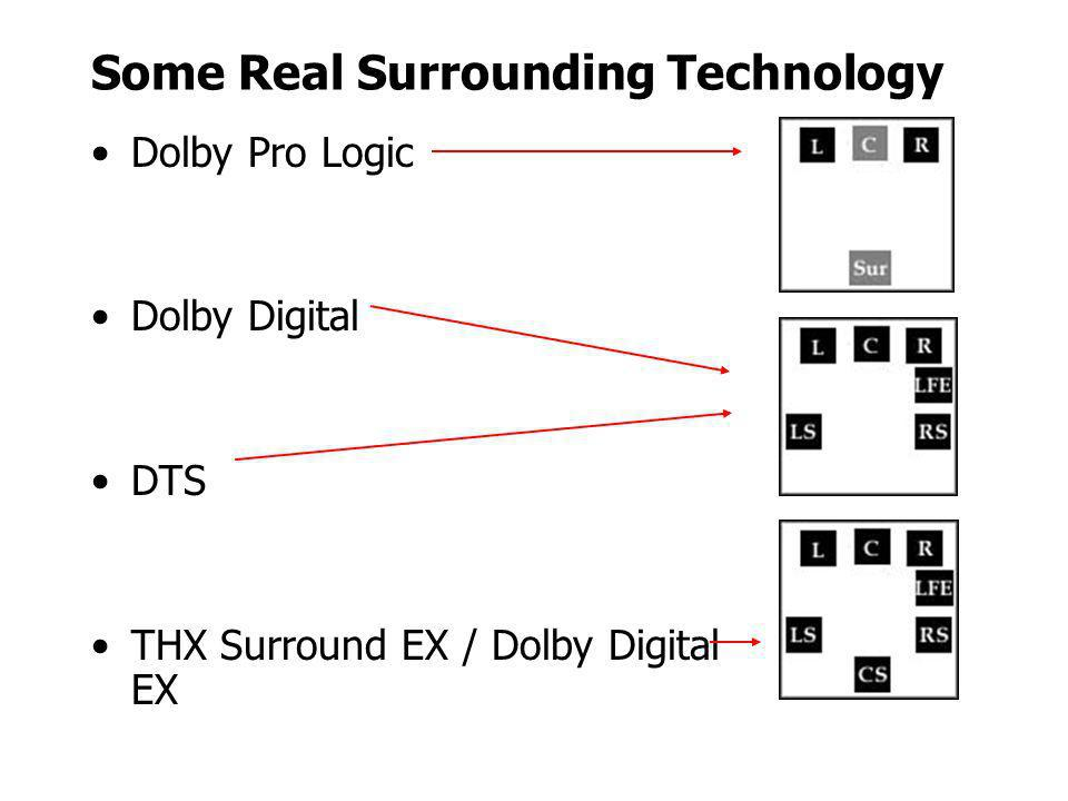 Some Real Surrounding Technology Dolby Pro Logic Dolby Digital DTS THX Surround EX / Dolby Digital EX