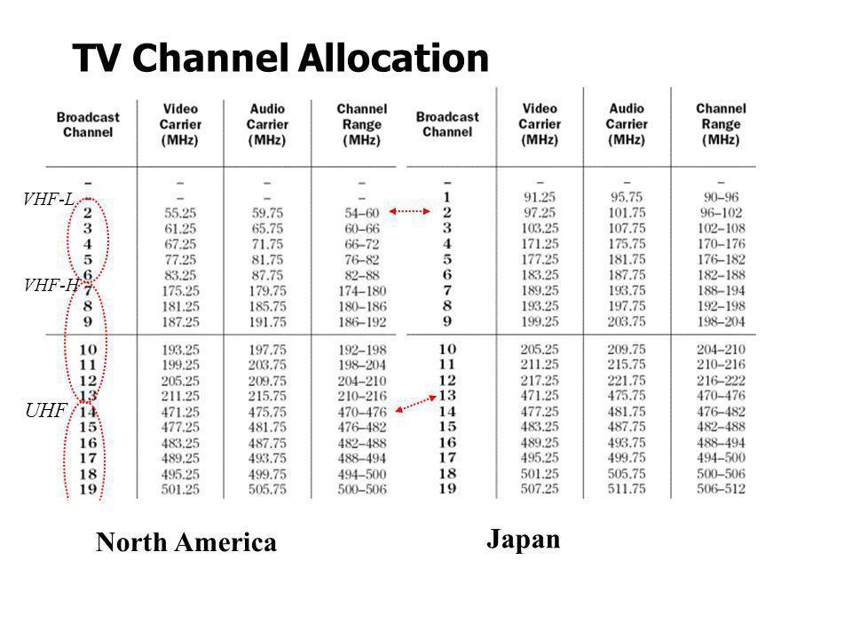 TV Channel Allocation North America Japan UHF VHF-L VHF-H