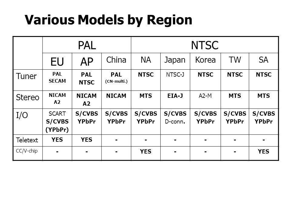 Various Models by Region PALNTSC EUAP ChinaNAJapanKoreaTWSA Tuner PAL SECAM PAL NTSC PAL (CN-multi.) NTSCNTSC-JNTSC Stereo NICAM A2 NICAM A2 NICAMMTSE
