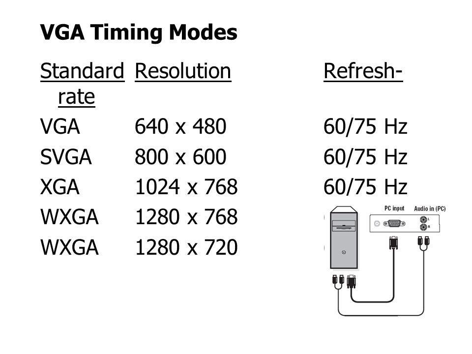 VGA Timing Modes Standard Resolution Refresh- rate VGA 640 x 480 60/75 Hz SVGA 800 x 600 60/75 Hz XGA 1024 x 768 60/75 Hz WXGA 1280 x 768 60/75 Hz WXG