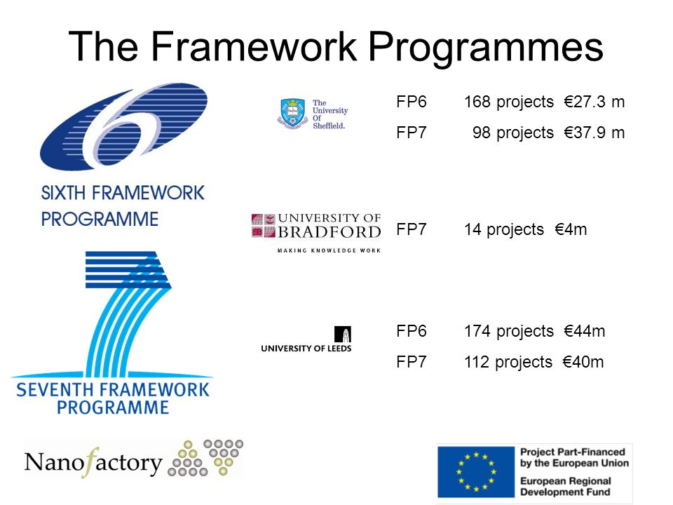 The Framework Programmes FP714 projects 4m FP6 174 projects 44m FP7112 projects 40m FP6 168 projects 27.3 m FP7 98 projects 37.9 m