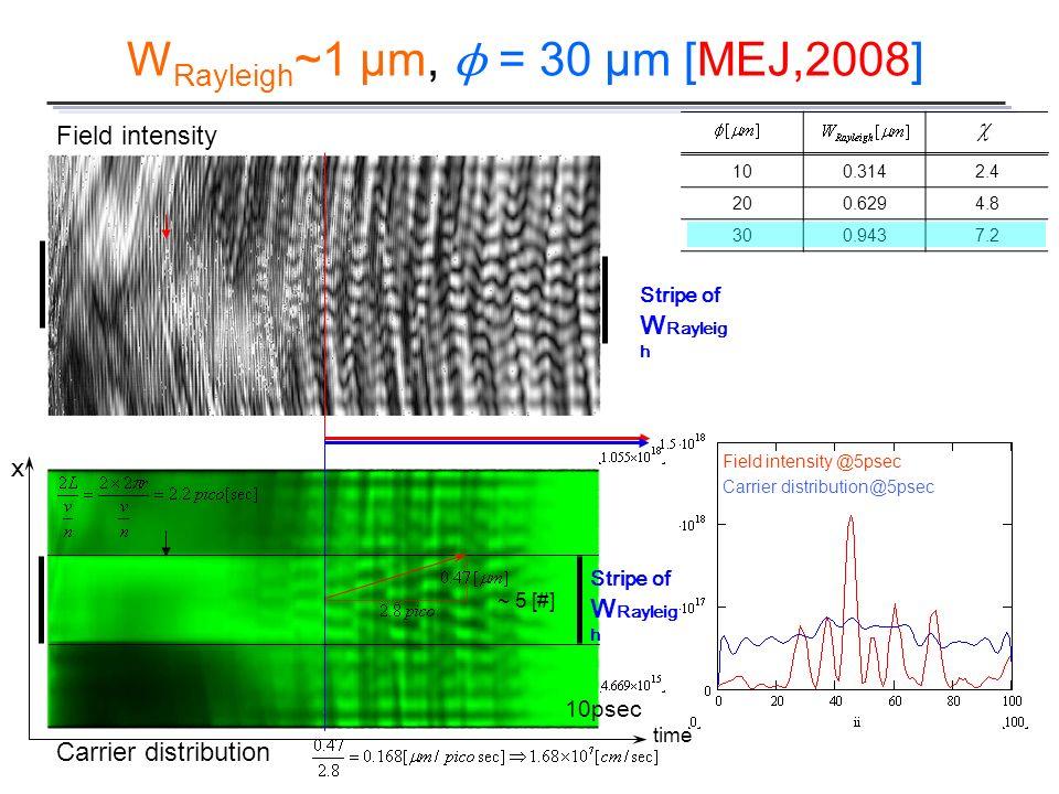 Field intensity Carrier distribution Carrier distribution@5psec Field intensity @5psec ~ 5 [#] W Rayleigh ~1 µm, ϕ = 30 µm [MEJ,2008] 100.3142.4 200.6