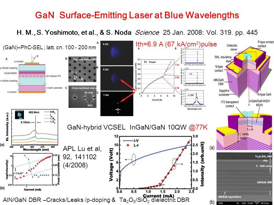 GaN Surface-Emitting Laser at Blue Wavelengths H. M., S. Yoshimoto, et al., & S. Noda Science 25 Jan. 2008: Vol. 319. pp. 445 (GaN)–PhC-SEL ; latt. cn