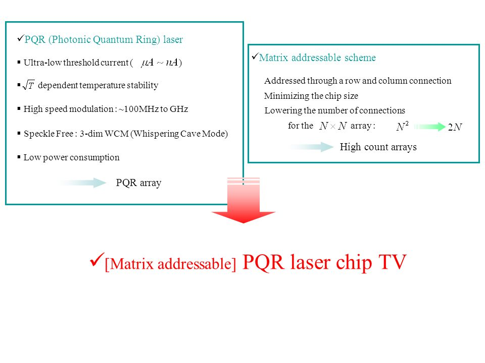 PQR (Photonic Quantum Ring) laser Ultra-low threshold current ( ) dependent temperature stability High speed modulation : ~100MHz to GHz Speckle Free