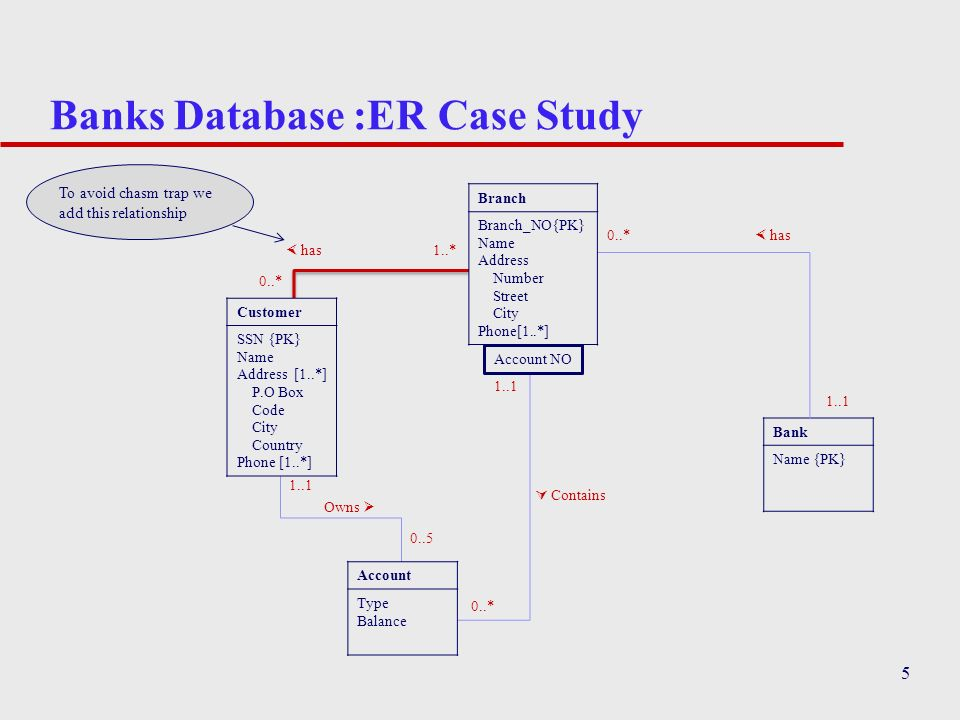 5 Banks Database :ER Case Study 0..* has 0..* 1..* Bank Name {PK} Branch Branch_NO{PK} Name Address Number Street City Phone[1..*] has Owns Contains 1