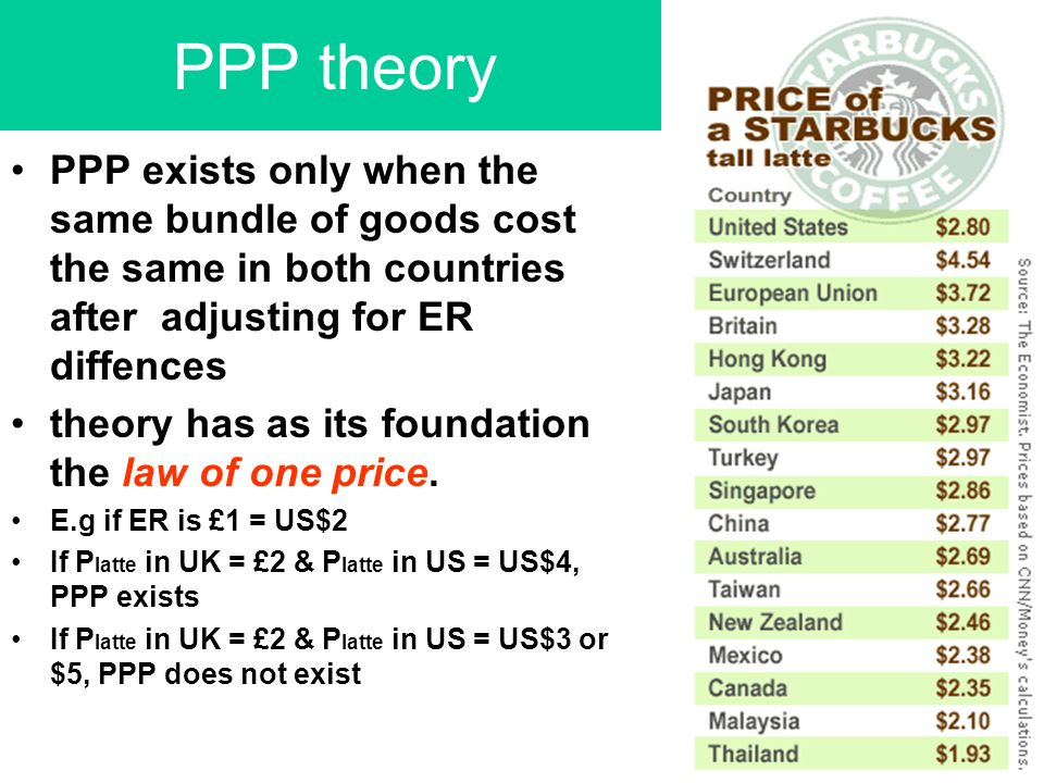 PPP theory PPP exists only when the same bundle of goods cost the same in both countries after adjusting for ER diffences theory has as its foundation