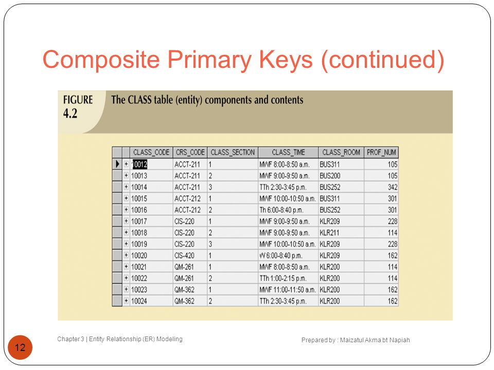 Composite Primary Keys (continued) Chapter 3 | Entity Relationship (ER) Modeling Prepared by : Maizatul Akma bt Napiah 12