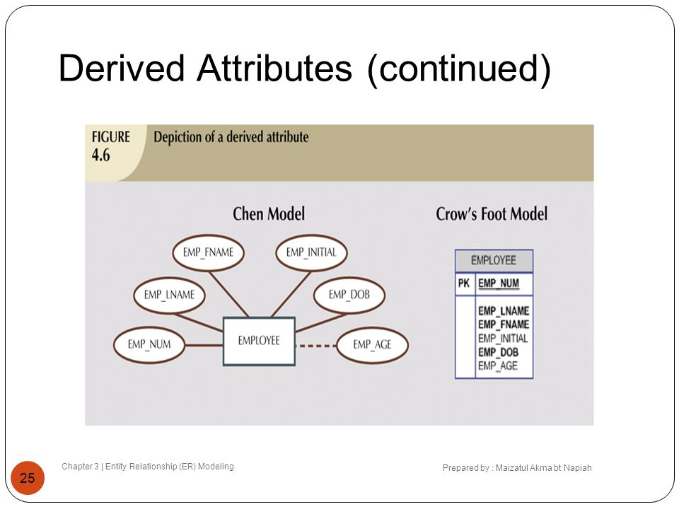 Derived Attributes (continued) Chapter 3 | Entity Relationship (ER) Modeling Prepared by : Maizatul Akma bt Napiah 25