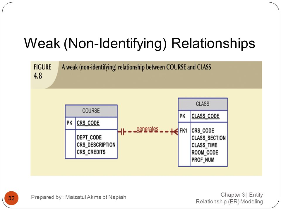 Weak (Non-Identifying) Relationships Chapter 3 | Entity Relationship (ER) Modeling Prepared by : Maizatul Akma bt Napiah 32