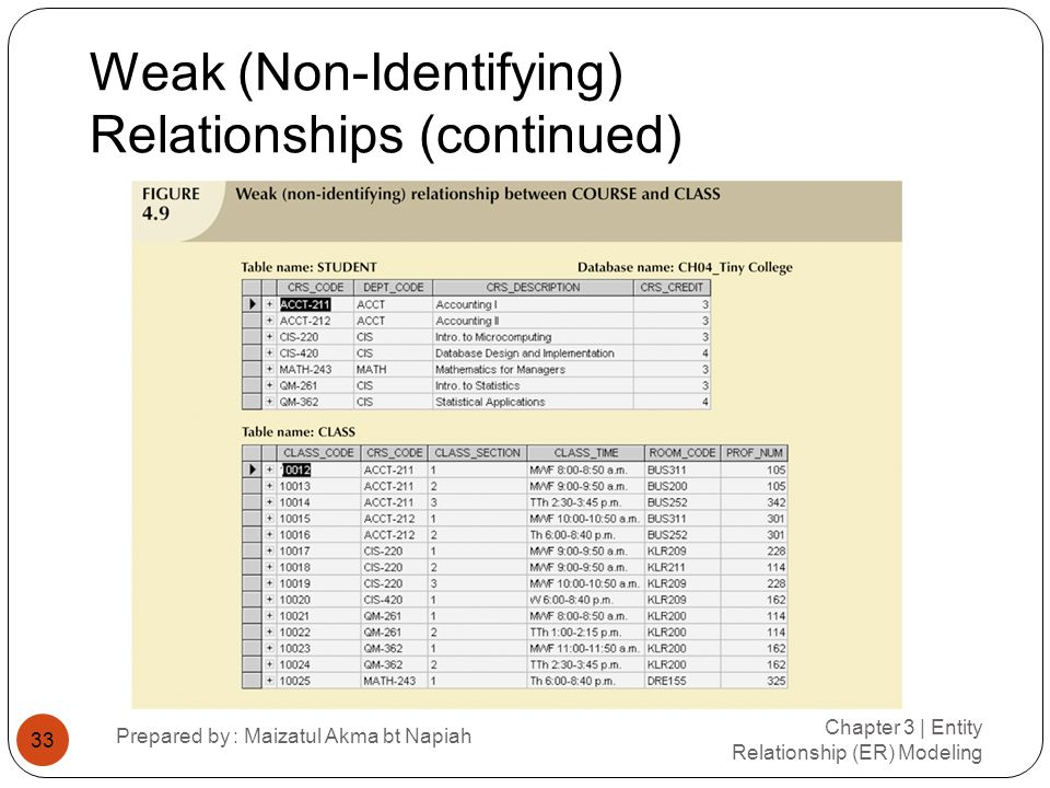 Weak (Non-Identifying) Relationships (continued) Chapter 3 | Entity Relationship (ER) Modeling Prepared by : Maizatul Akma bt Napiah 33
