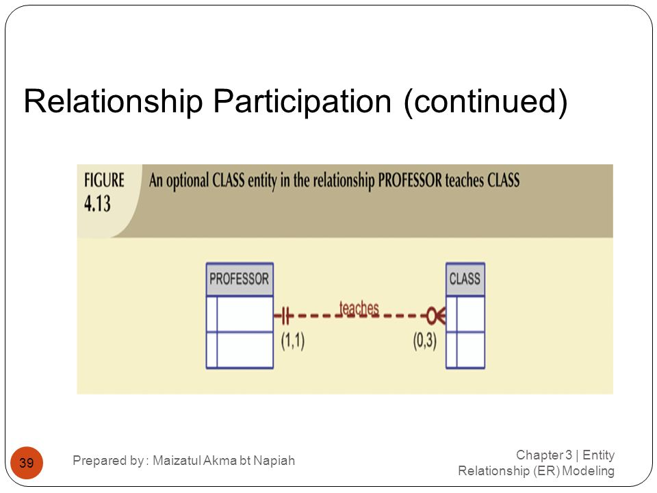 Relationship Participation (continued) Chapter 3 | Entity Relationship (ER) Modeling Prepared by : Maizatul Akma bt Napiah 39