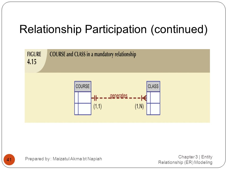 Relationship Participation (continued) Chapter 3 | Entity Relationship (ER) Modeling Prepared by : Maizatul Akma bt Napiah 41