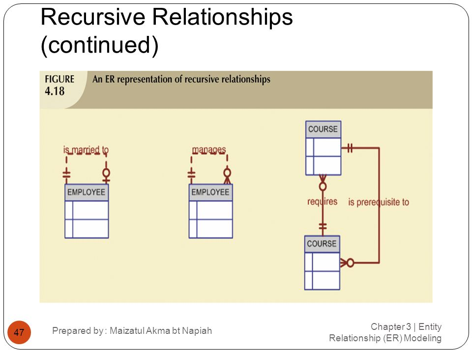 Recursive Relationships (continued) Chapter 3 | Entity Relationship (ER) Modeling Prepared by : Maizatul Akma bt Napiah 47