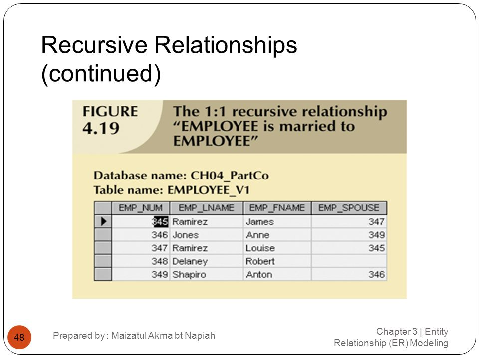 Recursive Relationships (continued) Chapter 3 | Entity Relationship (ER) Modeling Prepared by : Maizatul Akma bt Napiah 48