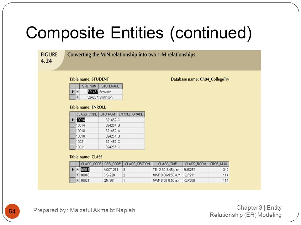 Composite Entities (continued) Chapter 3 | Entity Relationship (ER) Modeling Prepared by : Maizatul Akma bt Napiah 54