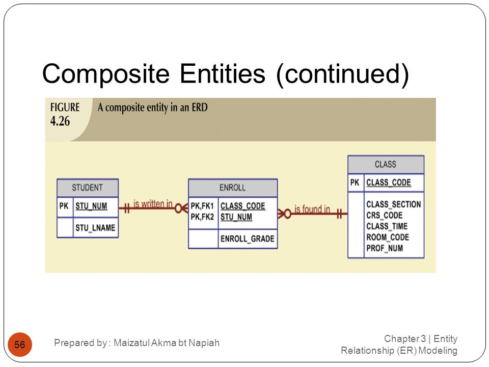 Composite Entities (continued) Chapter 3 | Entity Relationship (ER) Modeling Prepared by : Maizatul Akma bt Napiah 56