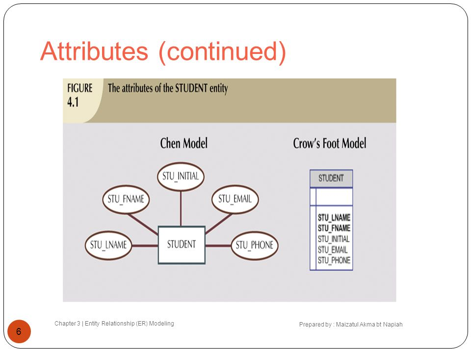 Attributes (continued) Chapter 3 | Entity Relationship (ER) Modeling Prepared by : Maizatul Akma bt Napiah 6