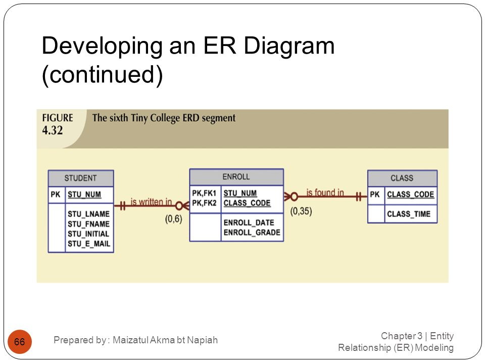 Developing an ER Diagram (continued) Chapter 3 | Entity Relationship (ER) Modeling Prepared by : Maizatul Akma bt Napiah 66