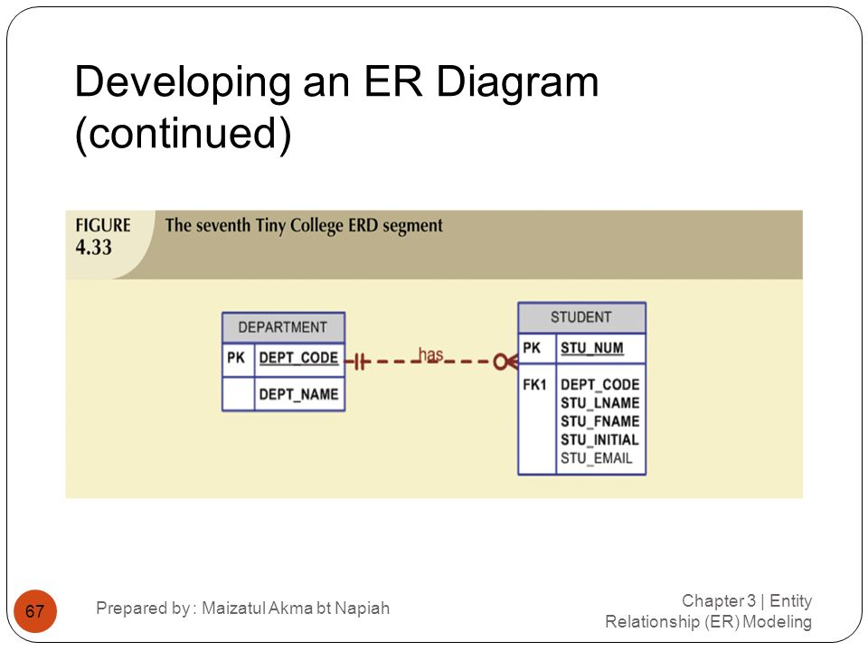 Developing an ER Diagram (continued) Chapter 3 | Entity Relationship (ER) Modeling Prepared by : Maizatul Akma bt Napiah 67