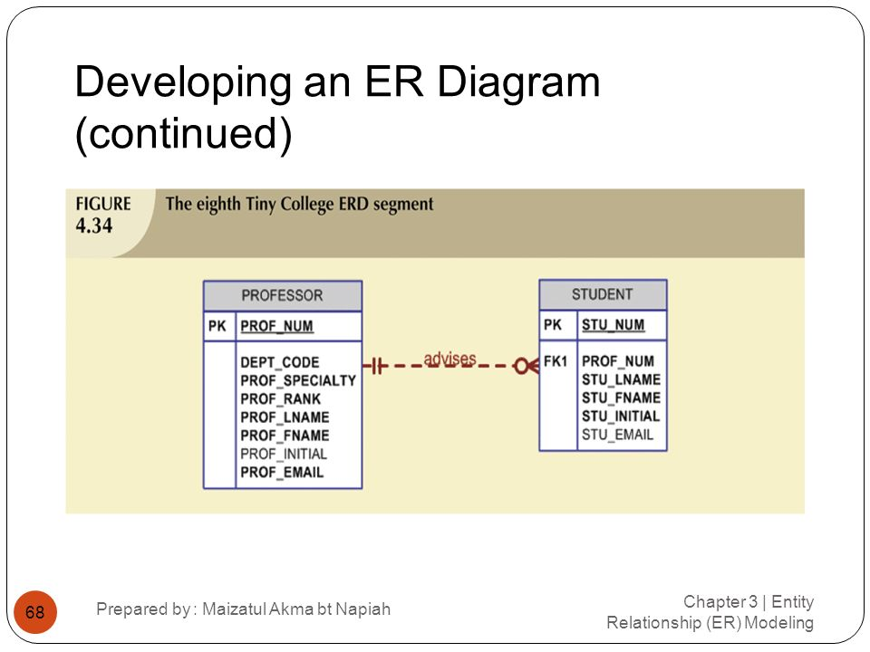 Developing an ER Diagram (continued) Chapter 3 | Entity Relationship (ER) Modeling Prepared by : Maizatul Akma bt Napiah 68