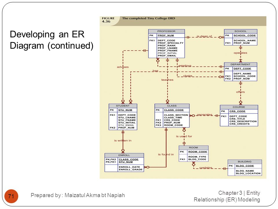 Developing an ER Diagram (continued) Chapter 3 | Entity Relationship (ER) Modeling Prepared by : Maizatul Akma bt Napiah 71