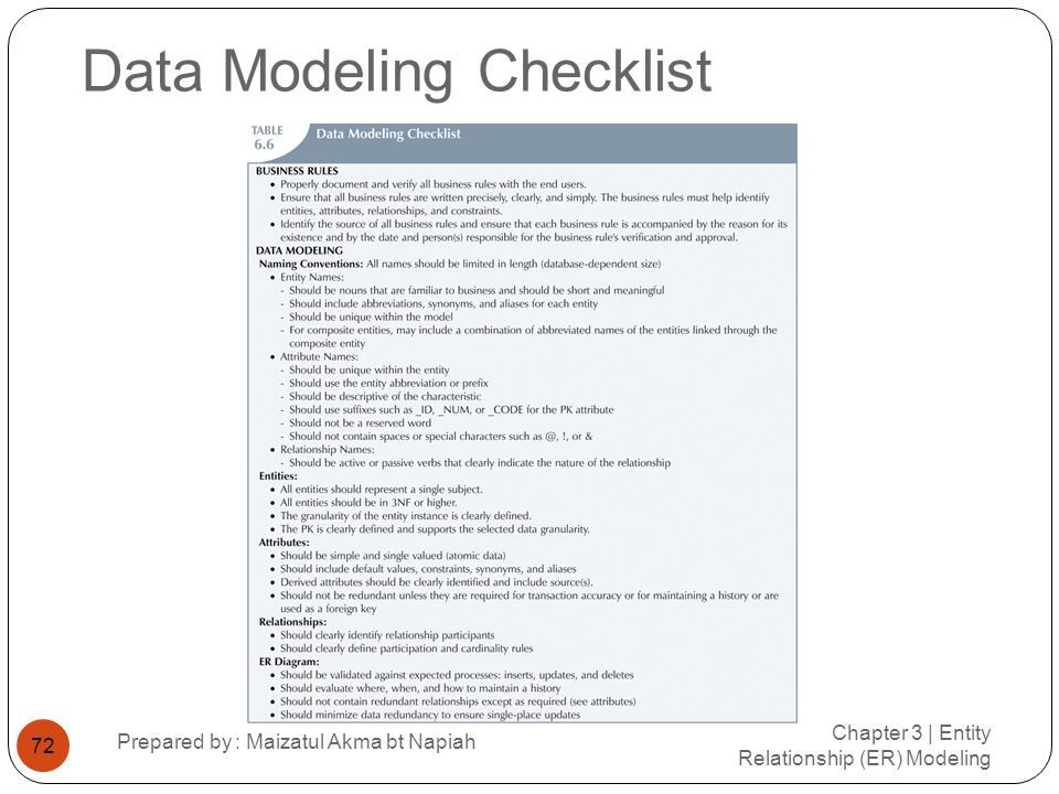 Data Modeling Checklist Chapter 3 | Entity Relationship (ER) Modeling Prepared by : Maizatul Akma bt Napiah 72