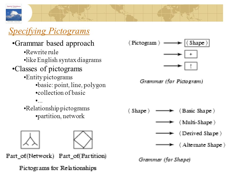 Specifying Pictograms Grammar based approach Rewrite rule like English syntax diagrams Classes of pictograms Entity pictograms basic: point, line, pol